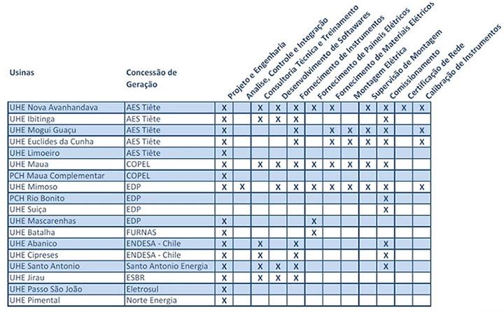 Tabela de Calibrações